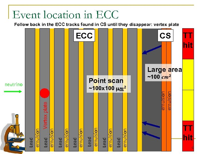 Event location in ECC Follow back in the ECC tracks found in CS until