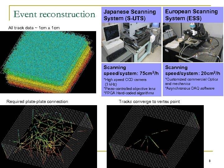 Japanese Scanning System (S-UTS) European Scanning System (ESS) Scanning speed/system: 75 cm 2/h Scanning