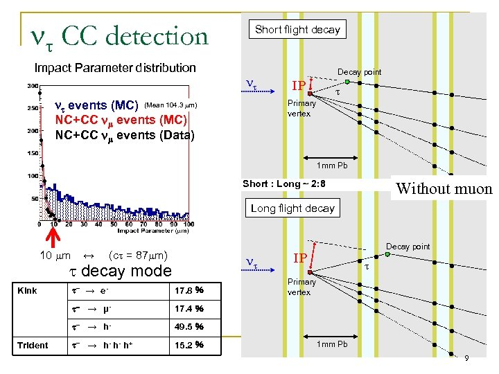 CC detection Impact Parameter distribution Short flight decay events (MC) (Mean 104. 3