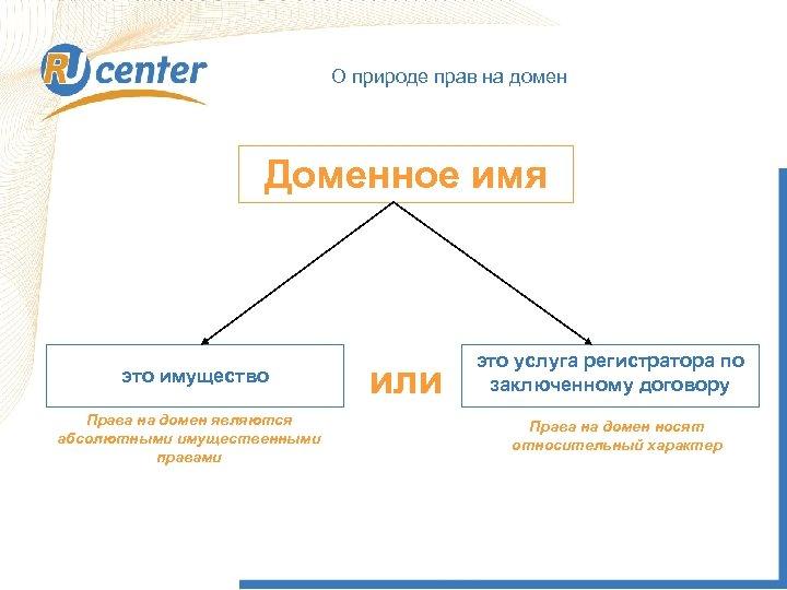 О природе прав на домен Доменное имя это имущество Права на домен являются абсолютными