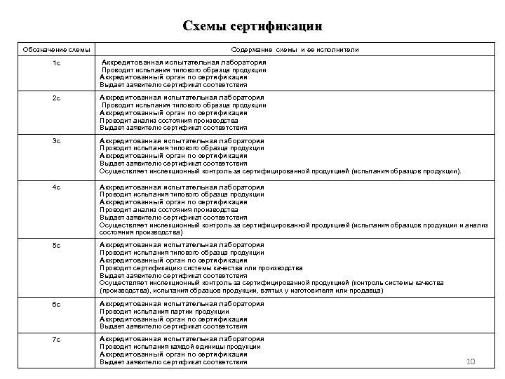 Схемы сертификации Обозначение схемы Содержание схемы и ее исполнители 1 с Аккредитованная испытательная лаборатория
