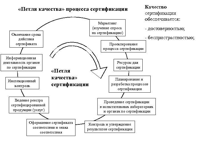 «Петля качества» процесса сертификации Маркетинг (изучение спроса на сертификацию) Окончание срока действия сертификата