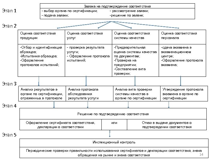Этап 1 Заявка на подтверждение соответствия - выбор органа по сертификации; - рассмотрение заявки;