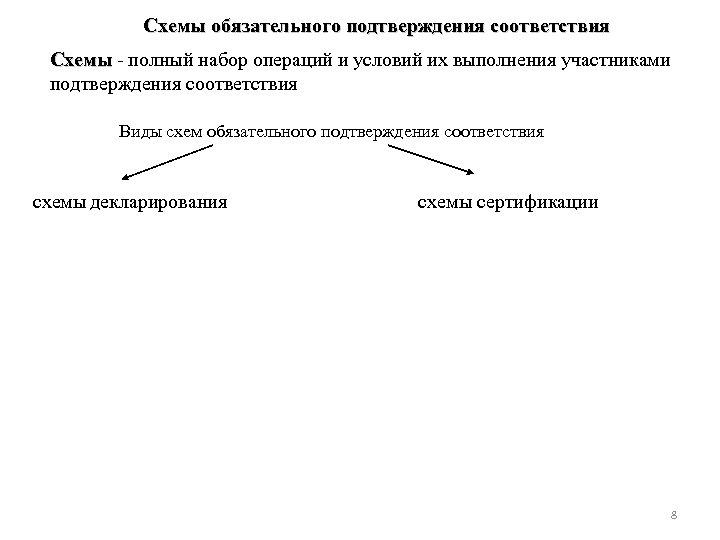 Схемы обязательного подтверждения соответствия Схемы - полный набор операций и условий их выполнения участниками