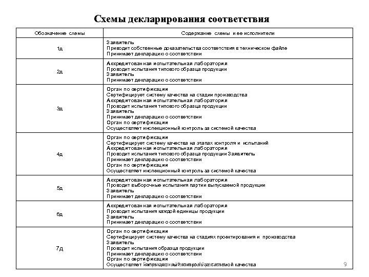 Схемы декларирования соответствия Обозначение схемы Содержание схемы и ее исполнители 1 д Заявитель Приводит