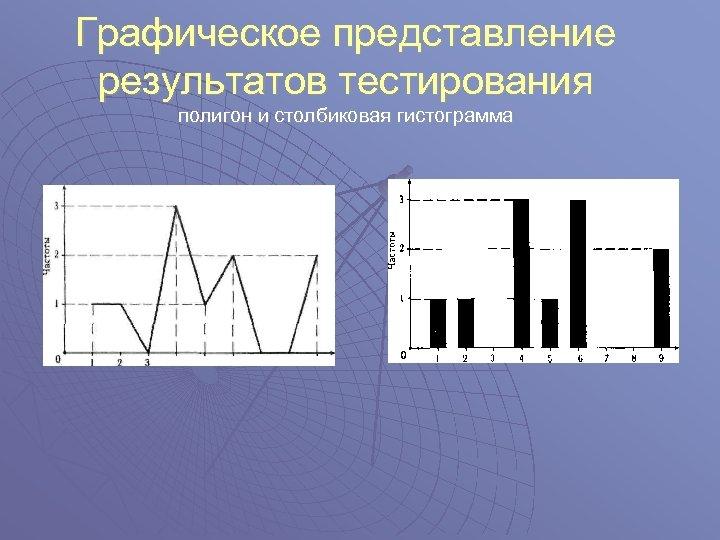 Графическое представление результатов тестирования полигон и столбиковая гистограмма
