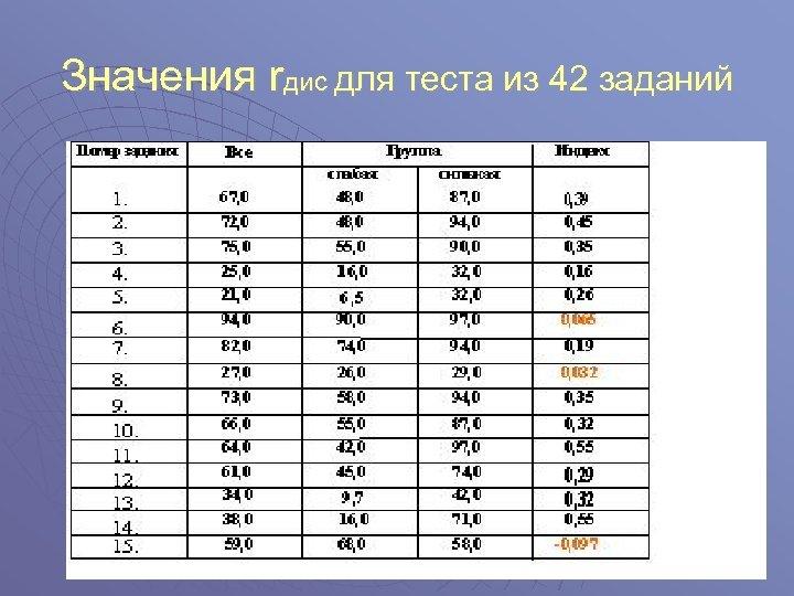 Значения rдис для теста из 42 заданий