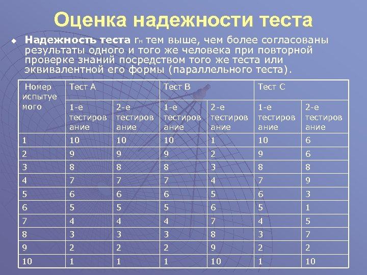 Оценка надежности теста u Надежность теста r. H тем выше, чем более согласованы результаты