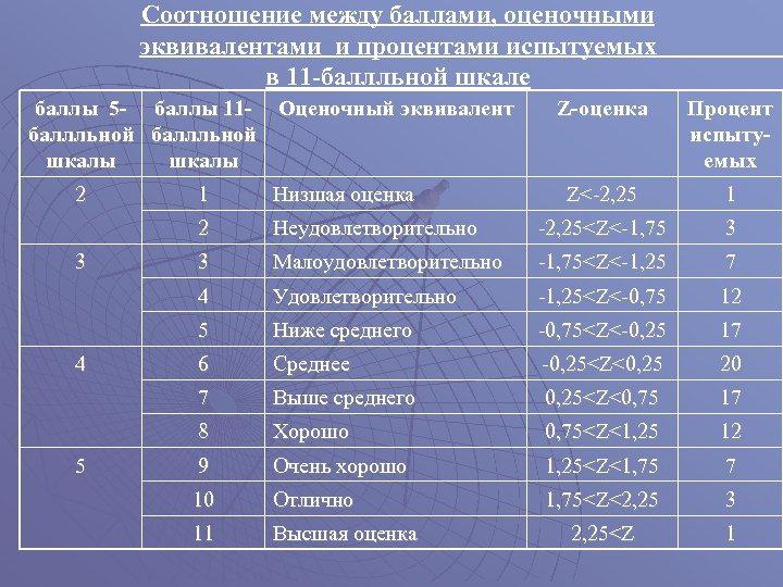 Соотношение между баллами, оценочными эквивалентами и процентами испытуемых в 11 -баллльной шкале баллы 5