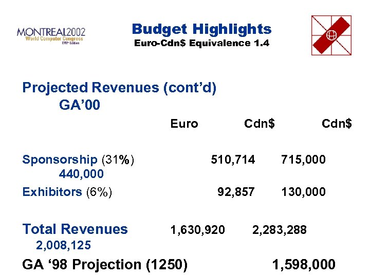 Budget Highlights Euro-Cdn$ Equivalence 1. 4 Projected Revenues (cont'd) GA' 00 Euro Sponsorship (31%)