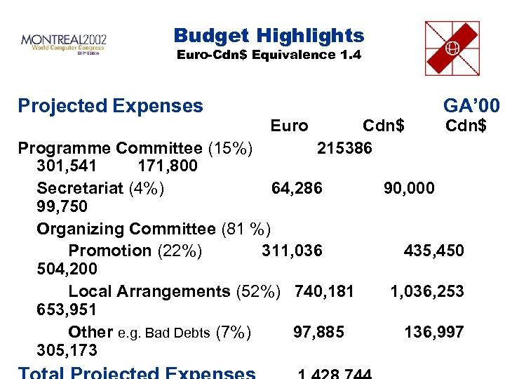 Budget Highlights Euro-Cdn$ Equivalence 1. 4 Projected Expenses Euro Cdn$ 215386 GA' 00 Cdn$