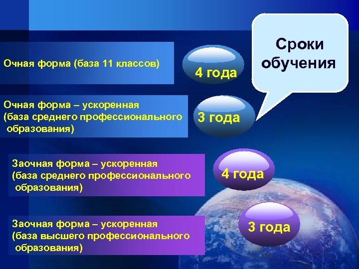 Очная форма (база 11 классов) Очная форма – ускоренная (база среднего профессионального образования) Заочная