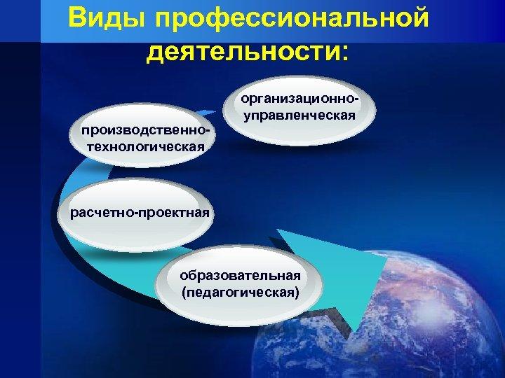 Виды профессиональной деятельности: производственнотехнологическая организационноуправленческая расчетно-проектная образовательная (педагогическая)