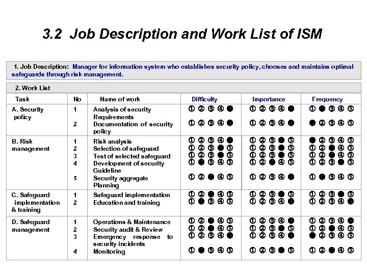3. 2 Job Description and Work List of ISM 1. Job Description: Manager for