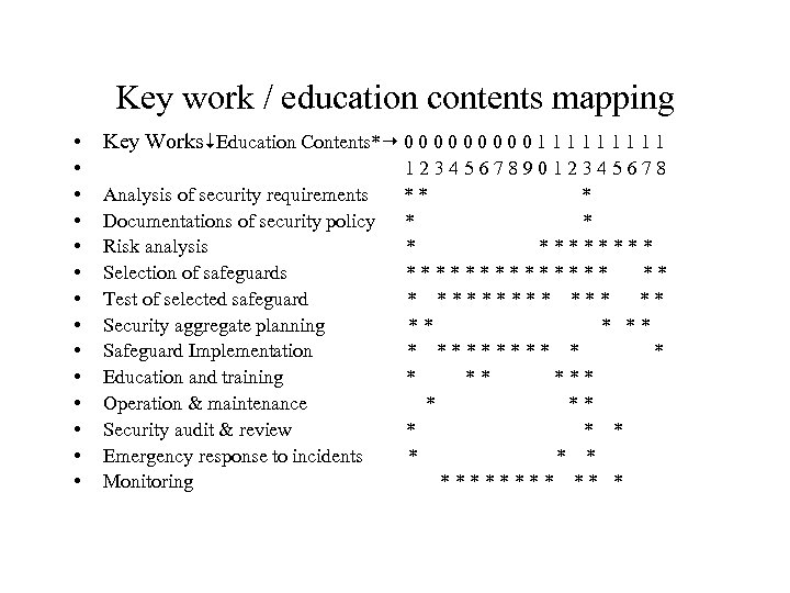 Key work / education contents mapping • Key Works Education Contents* 0 0 0