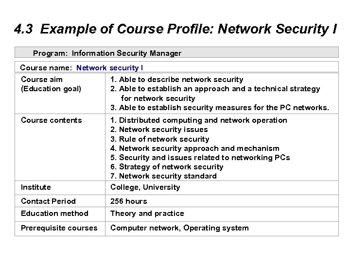4. 3 Example of Course Profile: Network Security I Program: Information Security Manager Course