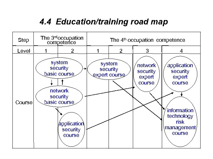 4. 4 Education/training road map Step Level The 3 rd occupation competence 1 2