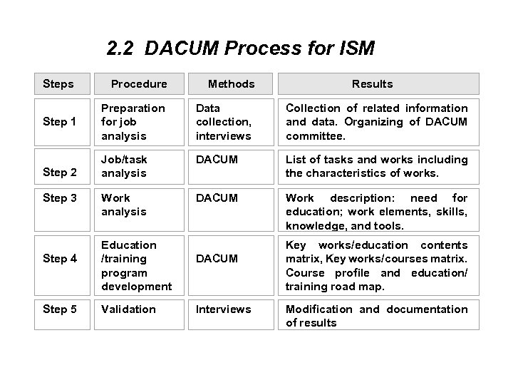 2. 2 DACUM Process for ISM Steps Procedure Methods Step 1 Preparation for