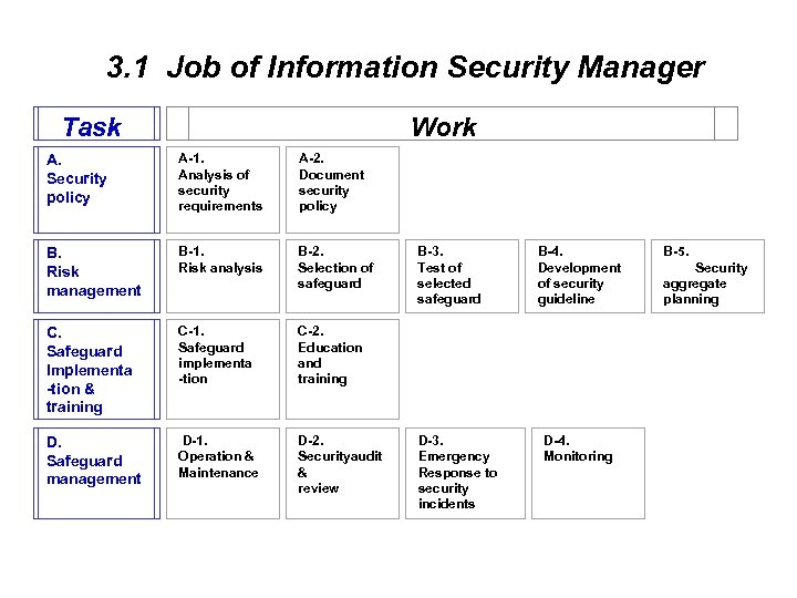 3. 1 Job of Information Security Manager Task A. Security policy A-1. Analysis of