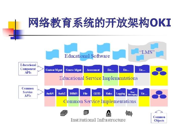 网络教育系统的开放架构OKI