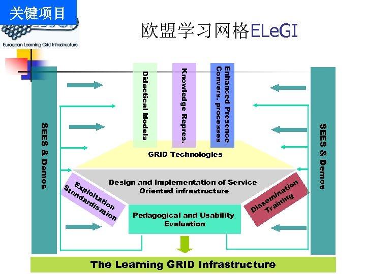 关键项目 欧盟学习网格ELe. GI Design and Implementation of Service n St Exp tio Oriented infrastructure