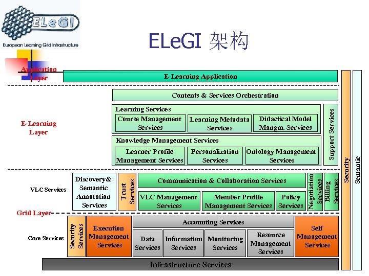 ELe. GI 架构 Application Layer E-Learning Application E-Learning Layer Learning Metadata Services Didactical Model