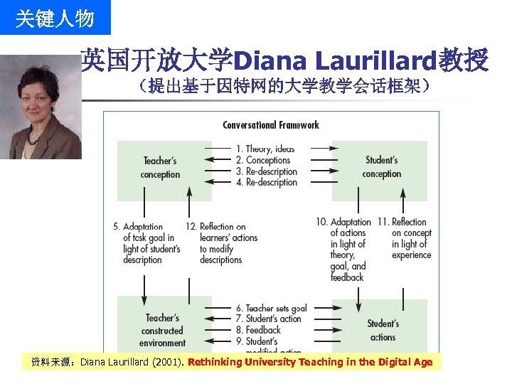 关键人物 英国开放大学Diana Laurillard教授 (提出基于因特网的大学教学会话框架) 资料来源:Diana Laurillard (2001). Rethinking University Teaching in the Digital Age