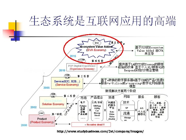 生态系统是互联网应用的高端 http: //www. studybusiness. com/2 st/company/images/