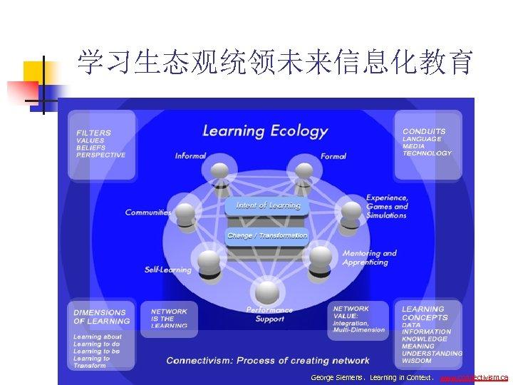 学习生态观统领未来信息化教育 George Siemens,Learning in Context, www. connectivism. ca