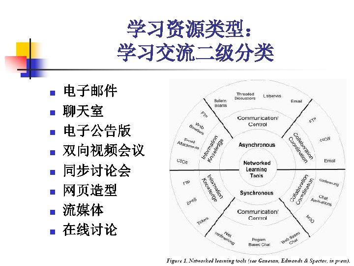 学习资源类型: 学习交流二级分类 n n n n 电子邮件 聊天室 电子公告版 双向视频会议 同步讨论会 网页造型 流媒体 在线讨论