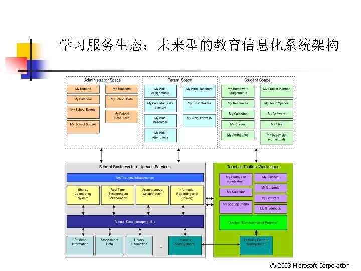 学习服务生态:未来型的教育信息化系统架构 © 2003 Microsoft Corporation
