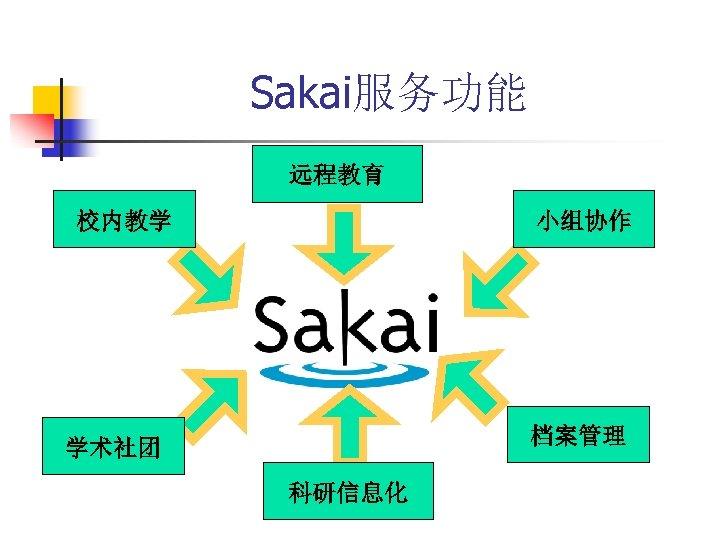Sakai服务功能 远程教育 校内教学 小组协作 档案管理 学术社团 科研信息化