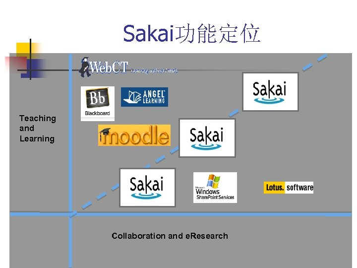 Sakai功能定位 Teaching and Learning Collaboration and e. Research