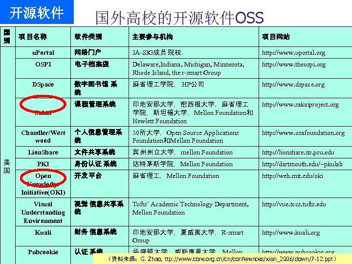 开源软件 国 别 项 目名称 国外高校的开源软件OSS 软 件类别 主要参与机构 项 目网站 网络门户 JA-SIG成员 院校