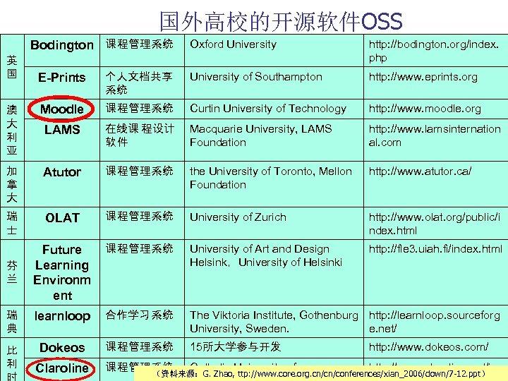 国外高校的开源软件OSS Bodington 课 程管理系统 英 国 Oxford University http: //bodington. org/index. php E-Prints 个人文档共享