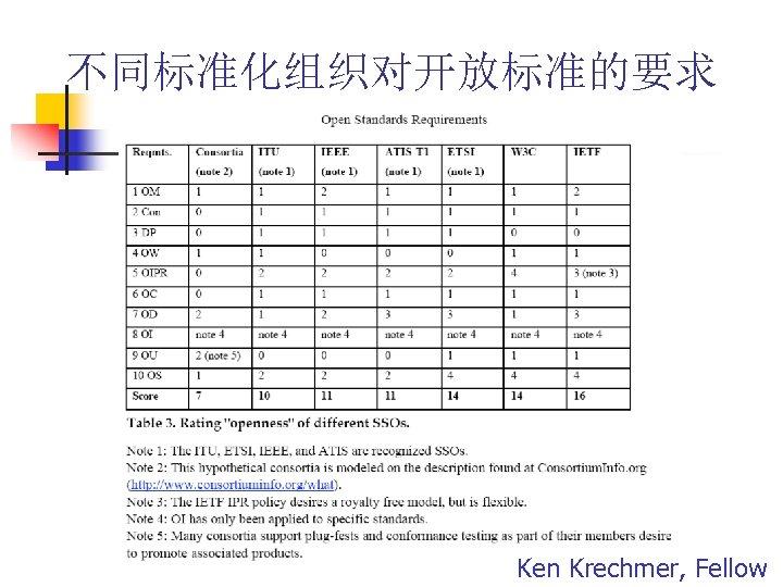 不同标准化组织对开放标准的要求 Ken Krechmer, Fellow