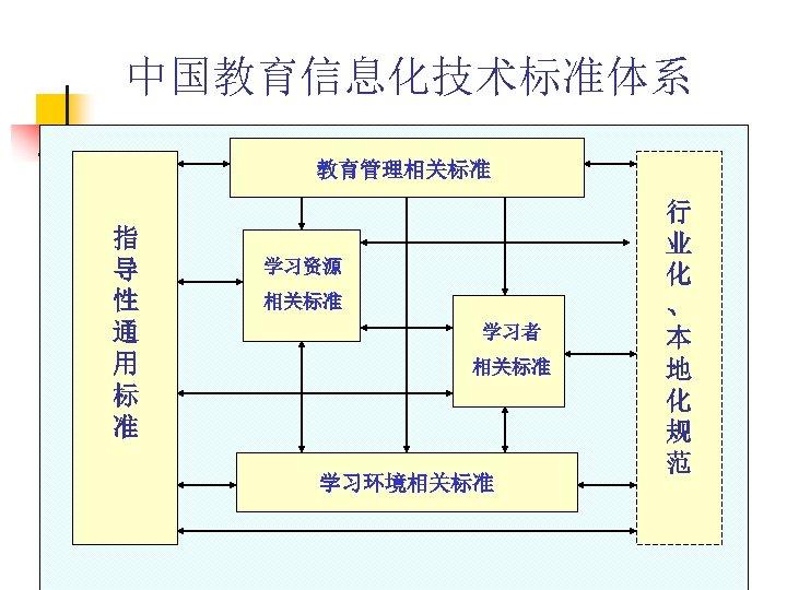 中国教育信息化技术标准体系 教育管理相关标准 指 导 性 通 用 标 准 学习资源 相关标准 学习者 相关标准 学习环境相关标准