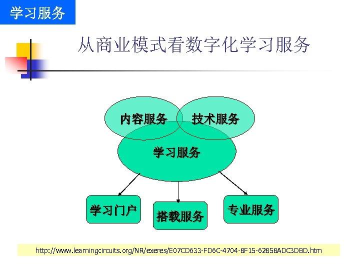 学习服务 从商业模式看数字化学习服务 内容服务 技术服务 学习门户 搭载服务 专业服务 http: //www. learningcircuits. org/NR/exeres/E 07 CD 633