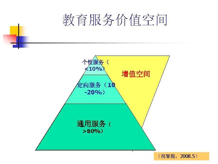 教育服务价值空间 个性服务( <10%) 增值空间 定向服务(10 -20%) 通用服务( >80%) (祝智庭,2008. 5)