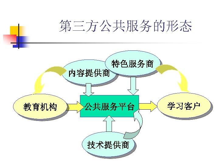 第三方公共服务的形态 特色服务商 内容提供商 教育机构 公共服务平台 技术提供商 学习客户