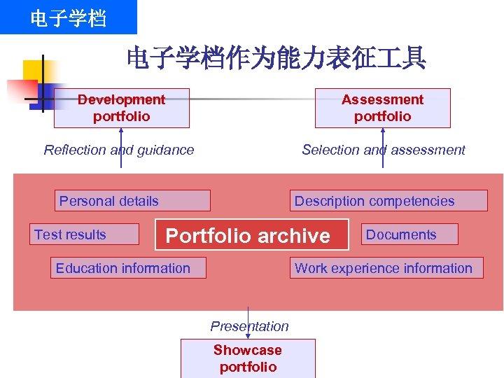 电子学档作为能力表征 具 Development portfolio Assessment portfolio Reflection and guidance Selection and assessment Personal details