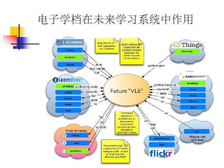 电子学档在未来学习系统中作用