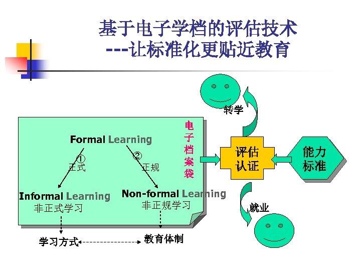 基于电子学档的评估技术 ---让标准化更贴近教育 转学 Formal Learning ① 正式 Informal Learning 非正式学习 学习方式 ② 正规 电