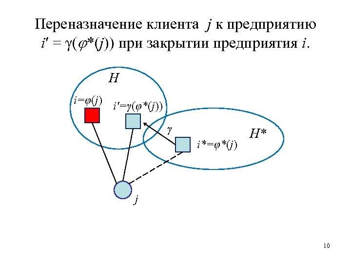 Переназначение клиента j к предприятию i′ = γ( *(j)) при закрытии предприятия i. H