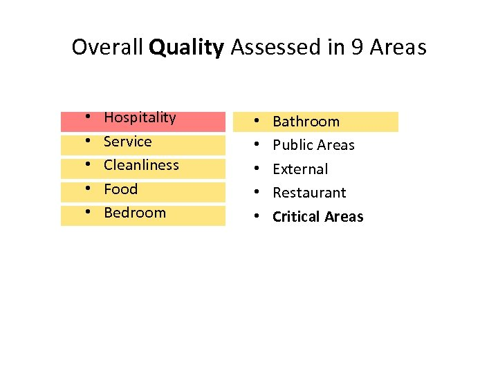 Overall Quality Assessed in 9 Areas • • • Hospitality Service Cleanliness Food Bedroom