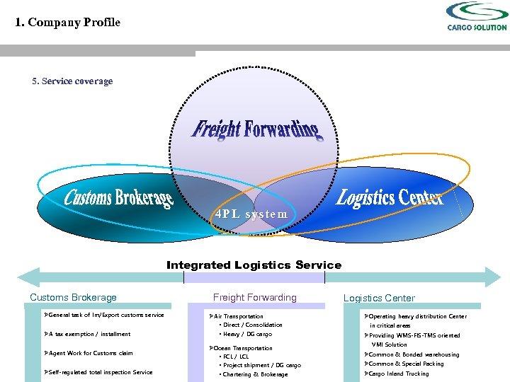 Company Profile CONTENTS 1 Company Profile 2