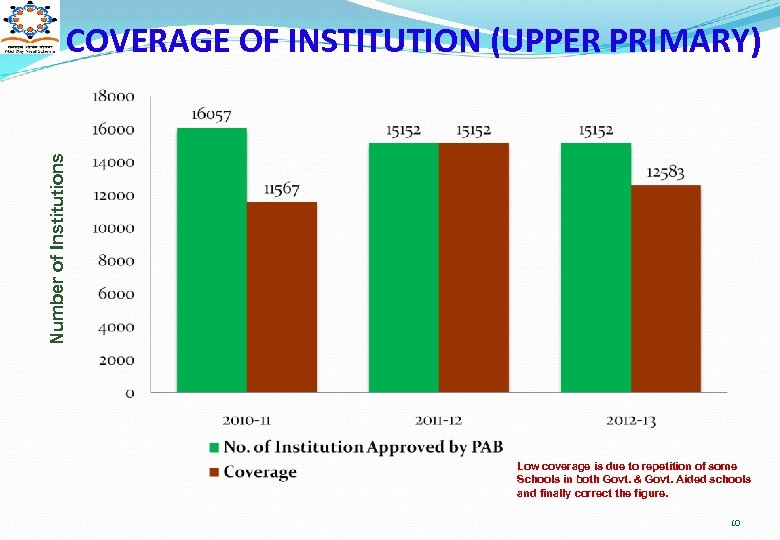 Number of Institutions COVERAGE OF INSTITUTION (UPPER PRIMARY) Low coverage is due to repetition