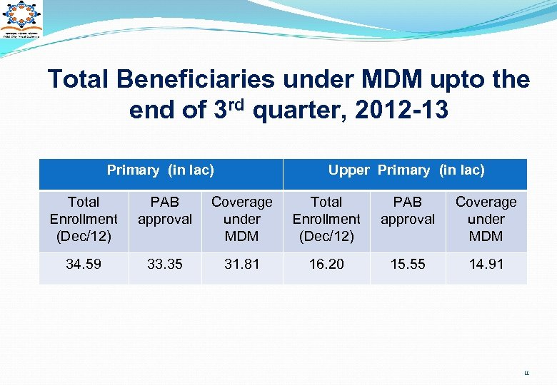 Total Beneficiaries under MDM upto the end of 3 rd quarter, 2012 -13 Primary