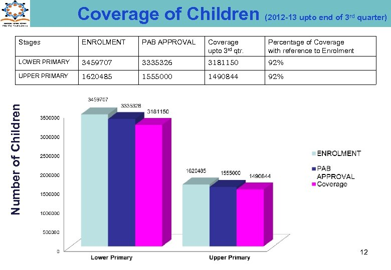 Coverage of Children (2012 -13 upto end of 3 rd ENROLMENT PAB APPROVAL Coverage