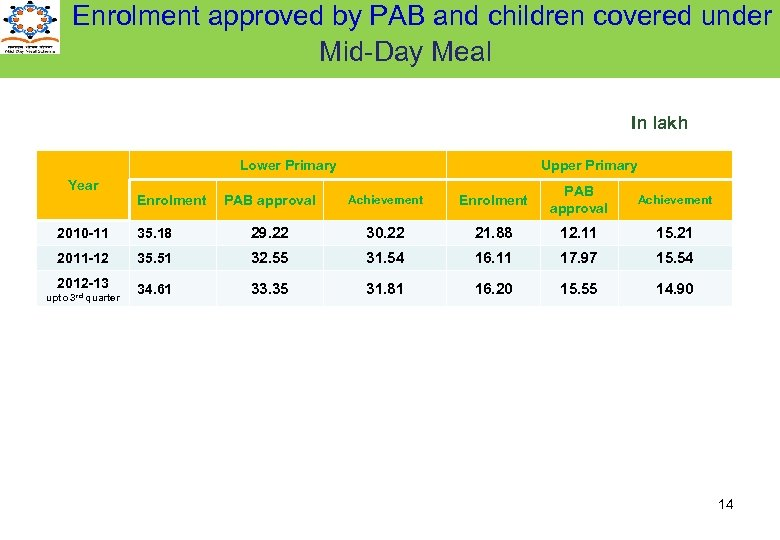 Enrolment approved by PAB and children covered under Mid-Day Meal In lakh Lower Primary